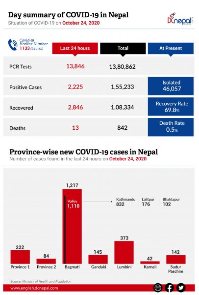 2,225 COVID-19 cases recorded today in Nepal: 2,846 recovered