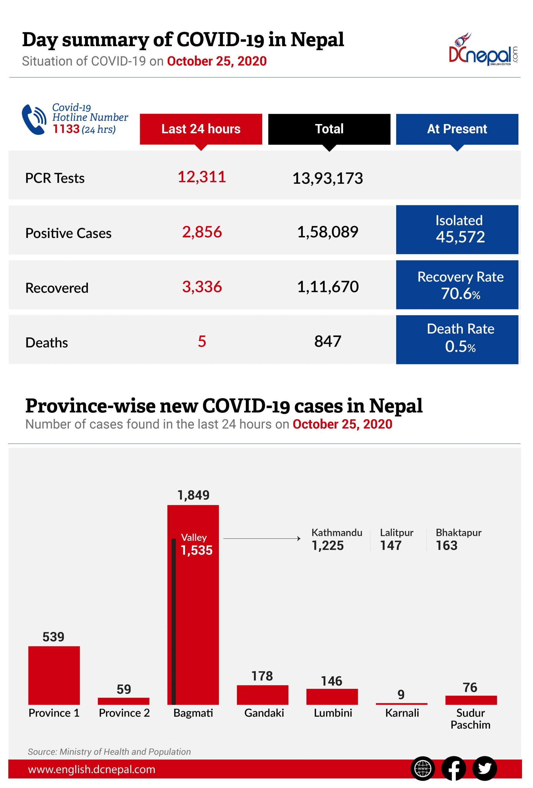 45,572 COVID-19 patients in isolation on the ninth day of Dashain Festival in Nepal