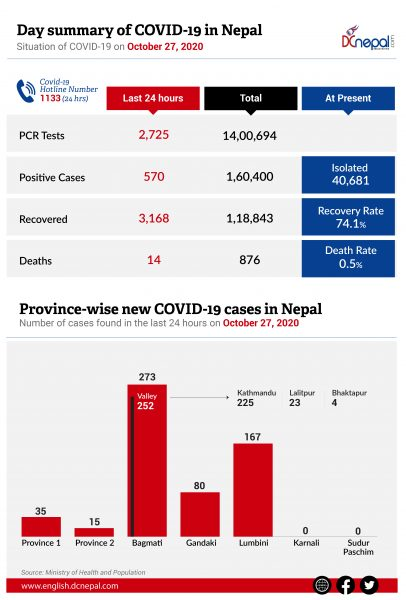 570 new COVID-19 cases in Nepal today; 3,168 recovered