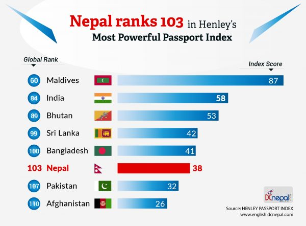 Nepal holds 103rd position among 110 countries in The Henley Passport Index
