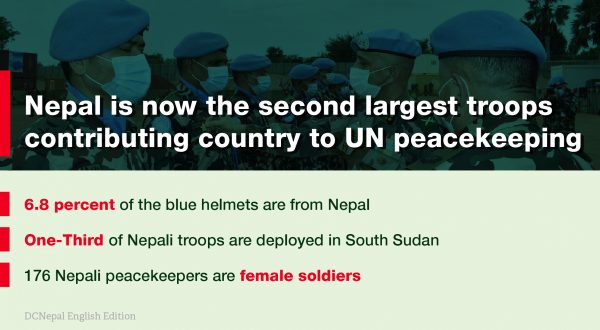 Nepal is now the second largest troops contributing country to UN peacekeeping